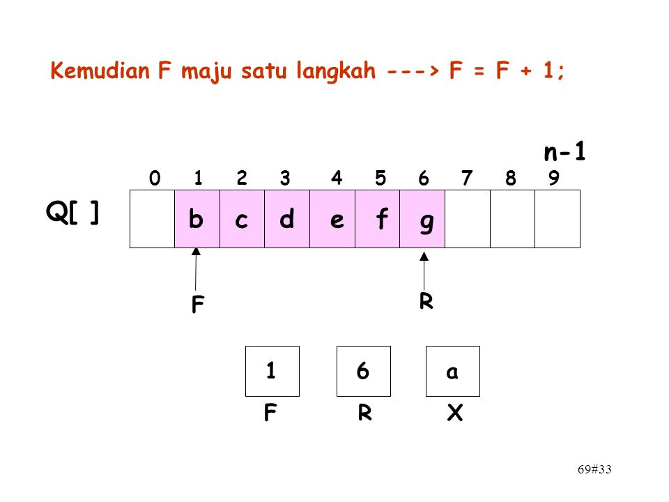 n-1 Q[ ] b c d e f g Kemudian F maju satu langkah ---> F = F + 1; F